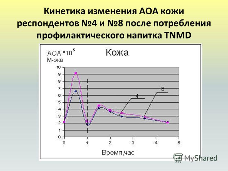 Кинетика изменения АОА кожи респондентов 4 и 8 после потребления профилактического напитка TNMD