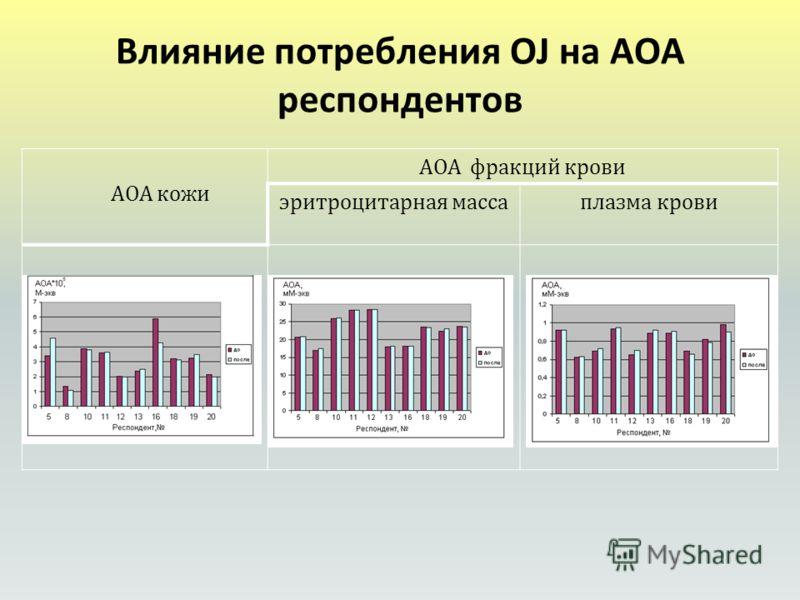Влияние потребления OJ на АОА респондентов АОА кожи АОА фракций крови эритроцитарная массаплазма крови