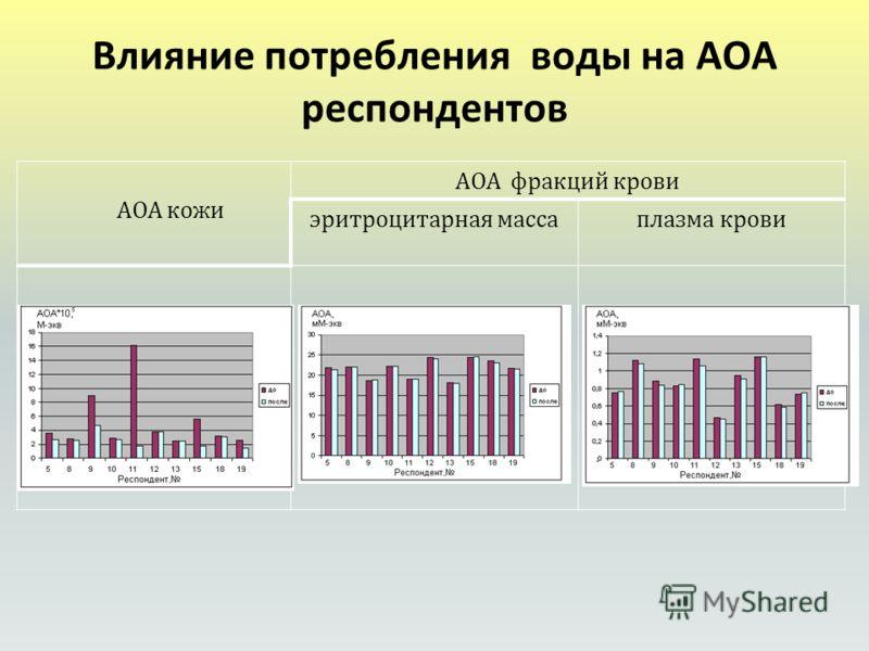 Влияние потребления воды на АОА респондентов АОА кожи АОА фракций крови эритроцитарная массаплазма крови