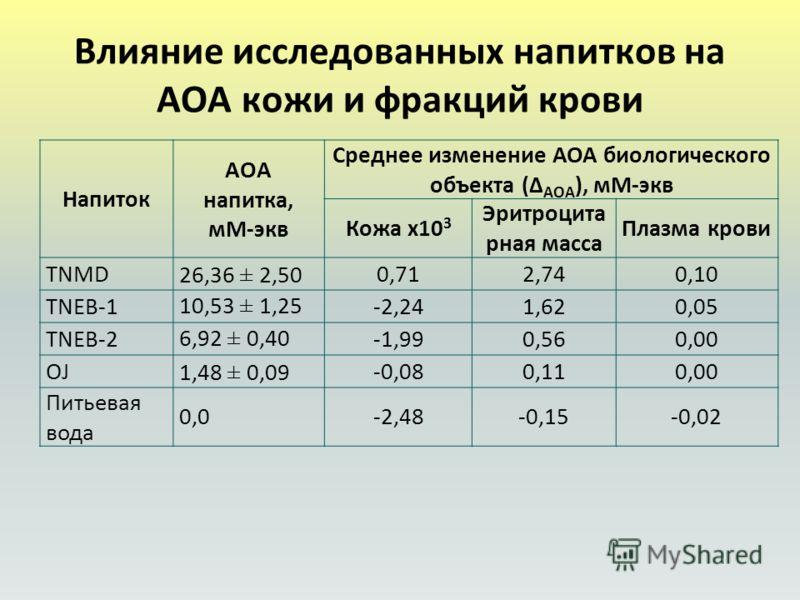 Влияние исследованных напитков на АОА кожи и фракций крови Напиток AOA напитка, мМ-экв Среднее изменение АОА биологического объекта (Δ AOA ), мМ-экв Кожа х10 3 Эритроцита рная масса Плазма крови TNMD26,36 ± 2,500,712,740,10 TNEB-1 10,53 ± 1,25 -2,241