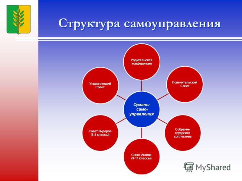 Структура самоуправления Органы само- управления Родительская конференция Попечительский Совет Собрание трудового коллектива Совет Актива (9-11 классы) Совет Лидеров (5-8 классы) Управляющий Совет