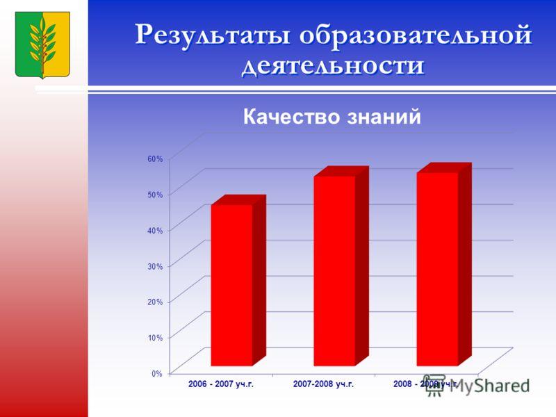 Результаты образовательной деятельности Качество знаний