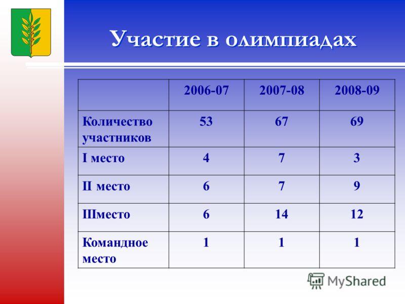 Участие в олимпиадах 2006-072007-082008-09 Количество участников 53676969 I место473 II место679 IIIместо61412 Командное место 111