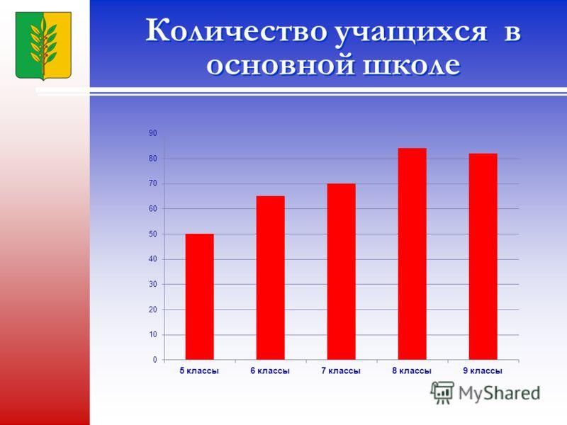 Количество учащихся в основной школе