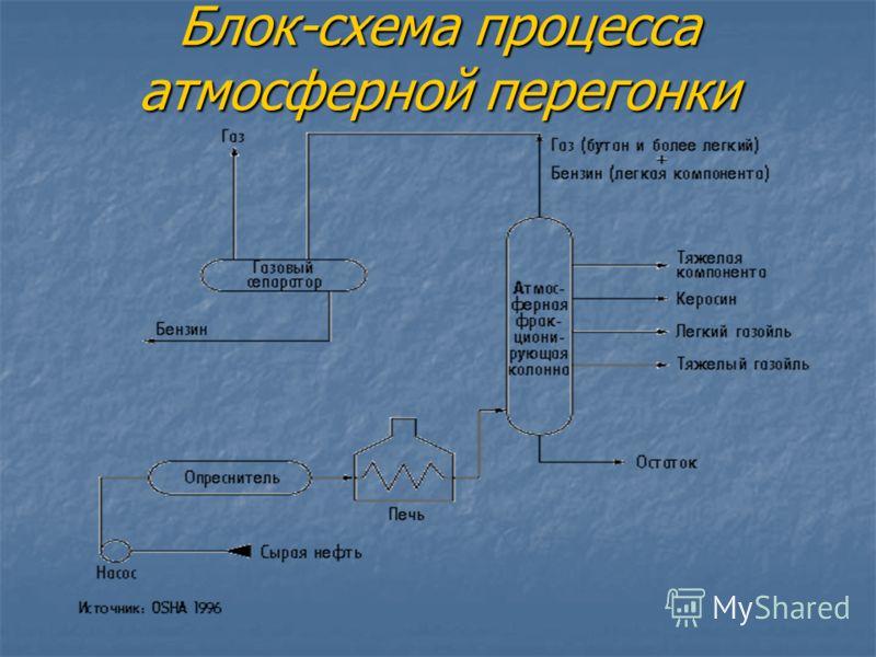 Блок-схема процесса атмосферной перегонки