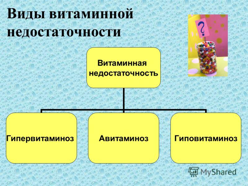 Виды витаминной недостаточности Витаминная недостаточность ГипервитаминозАвитаминозГиповитаминоз