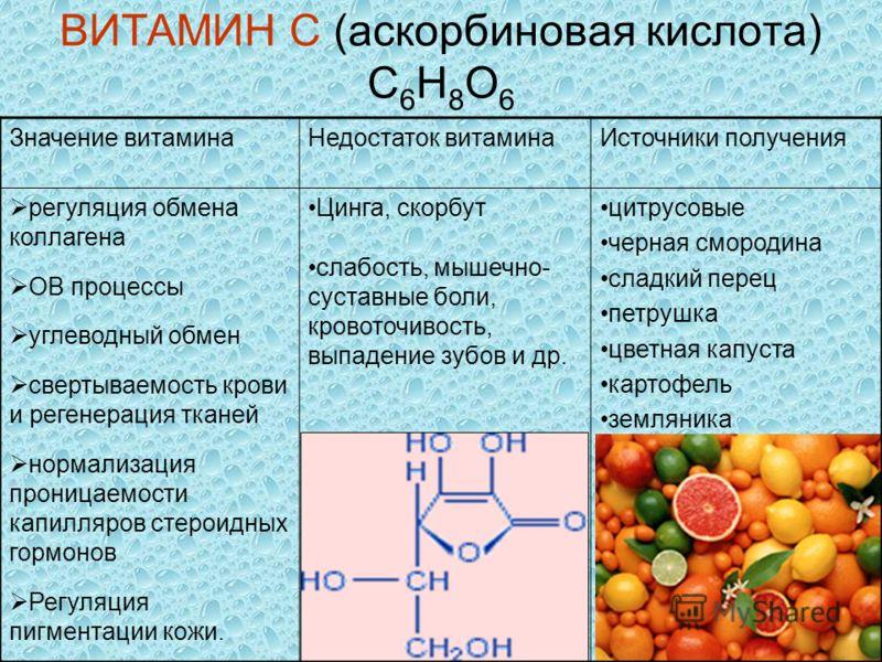 ВИТАМИН C (аскорбиновая кислота) C 6 H 8 O 6 Значение витаминаНедостаток витаминаИсточники получения регуляция обмена коллагена ОВ процессы углеводный обмен свертываемость крови и регенерация тканей нормализация проницаемости капилляров стероидных го