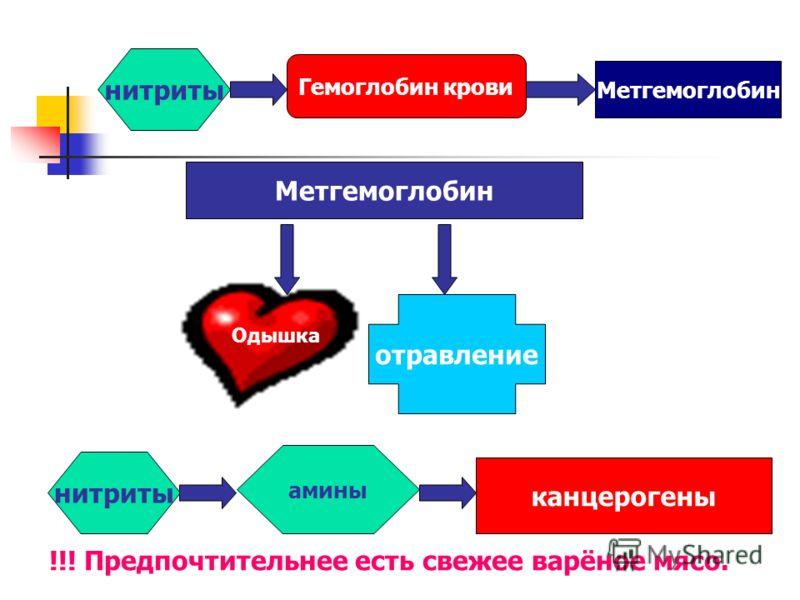 нитриты Гемоглобин крови Метгемоглобин отравление нитриты амины канцерогены !!! Предпочтительнее есть свежее варёное мясо. Одышка