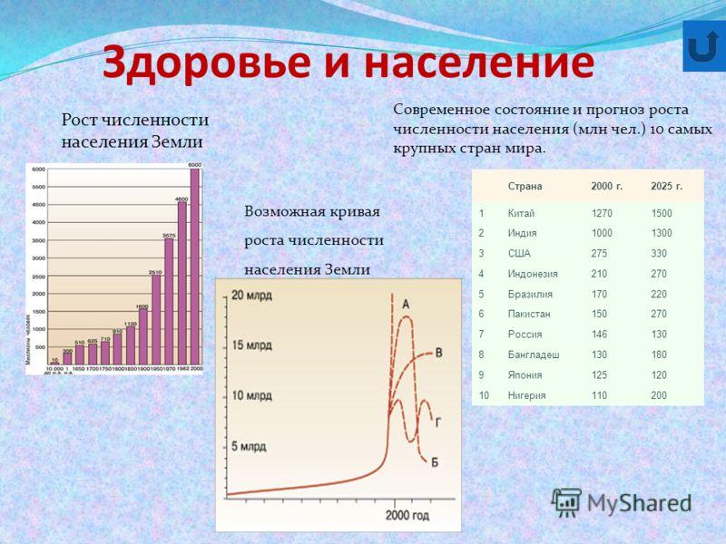 Здоровье и население Современное состояние и прогноз роста численности населения (млн чел.) 10 самых крупных стран мира. Страна2000 г.2025 г. 1Китай12701500 2Индия10001300 3США275330 4Индонезия210270 5Бразилия170220 6Пакистан150270 7Россия146130 8Бан