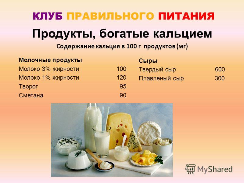 Продукты, богатые кальцием КЛУБ ПРАВИЛЬНОГО ПИТАНИЯ Молочные продукты Молоко 3% жирности100 Молоко 1% жирности120 Творог 95 Сметана 90 Сыры Твердый сыр 600 Плавленый сыр 300 Содержание кальция в 100 г продуктов (мг)
