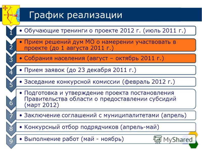 График реализации 1 Обучающие тренинги о проекте 2012 г. (июль 2011 г.) 2 Прием решений дум МО о намерении участвовать в проекте (до 1 августа 2011 г.) 3 Собрания населения (август – октябрь 2011 г.) 4 Прием заявок (до 23 декабря 2011 г.) 5 Заседание