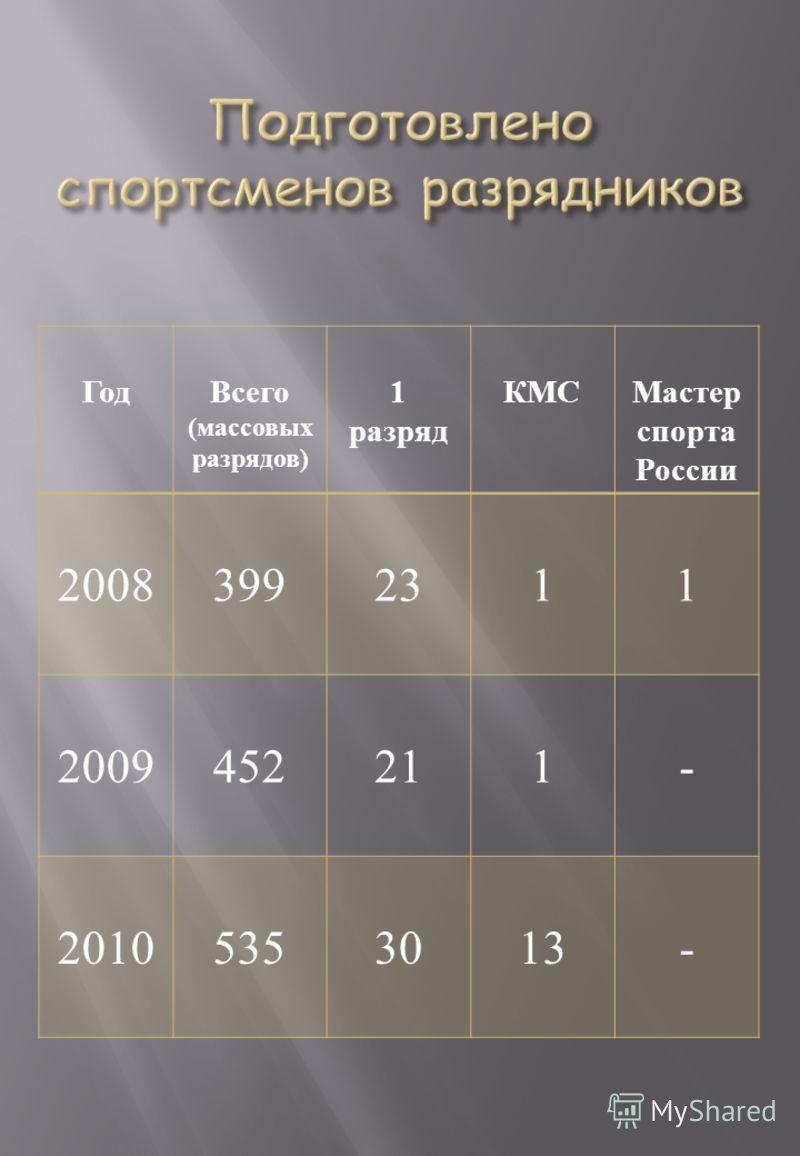 ГодВсего ( массовых разрядов ) 1 разряд КМСМастер спорта России 20083992311 2009452211- 20105353013-