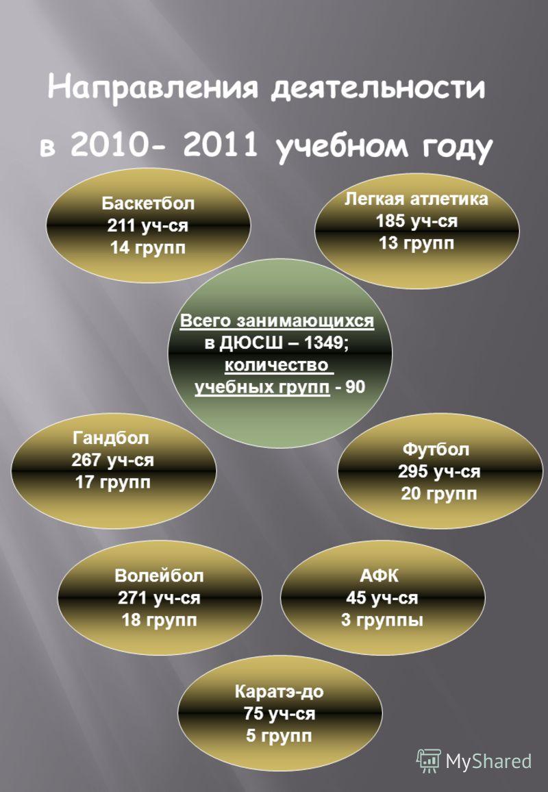 Направления деятельности в 2010- 2011 учебном году Всего занимающихся в ДЮСШ – 1349; количество учебных групп - 90 Каратэ-до 75 уч-ся 5 групп Баскетбол 211 уч-ся 14 групп Волейбол 271 уч-ся 18 групп Футбол 295 уч-ся 20 групп АФК 45 уч-ся 3 группы Лег
