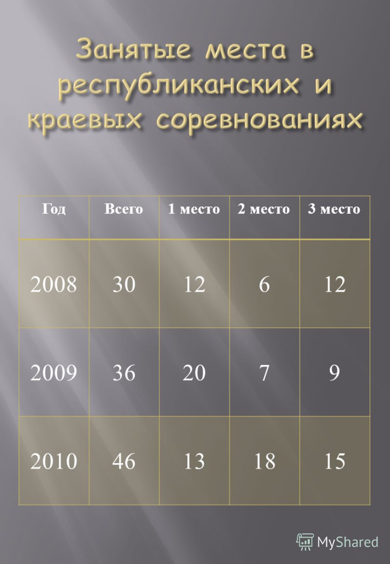 ГодВсего 1 место 2 место 3 место 200830126 2009362079 201046131815