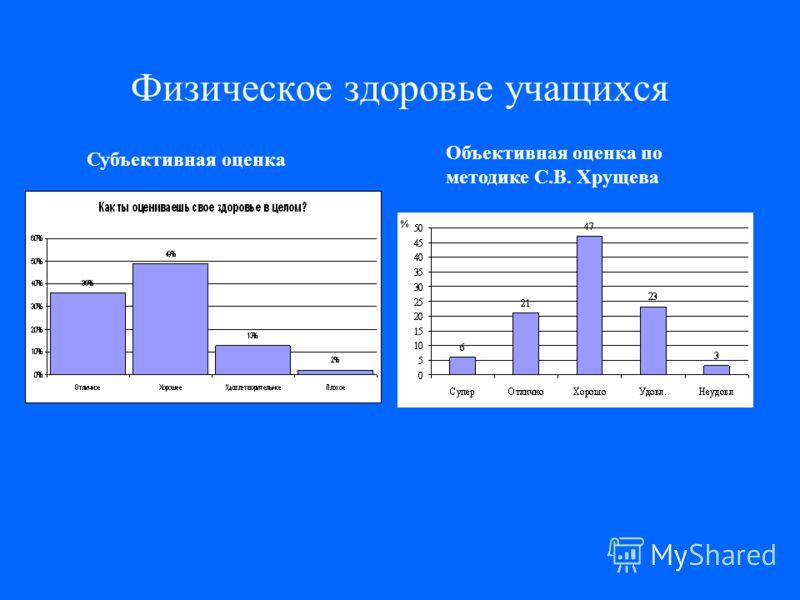 Физическое здоровье учащихся Субъективная оценка Объективная оценка по методике С.В. Хрущева