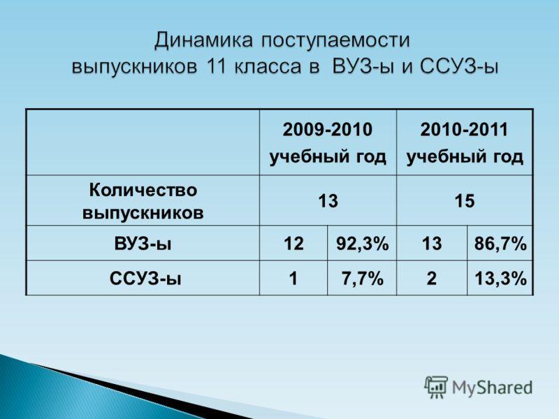 2009-2010 учебный год 2010-2011 учебный год Количество выпускников 1315 ВУЗ-ы1292,3%1386,7% ССУЗ-ы17,7%213,3%