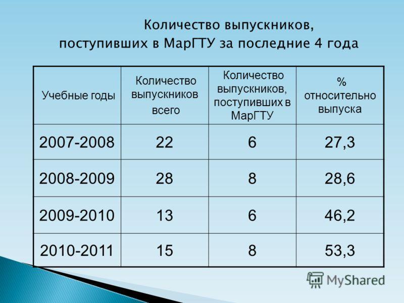 Количество выпускников, поступивших в МарГТУ за последние 4 года Учебные годы Количество выпускников всего Количество выпускников, поступивших в МарГТУ % относительно выпуска 2007-200822627,3 2008-200928828,6 2009-201013646,2 2010-201115853,3