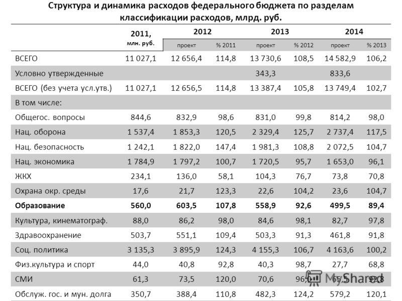 Структура и динамика расходов федерального бюджета по разделам классификации расходов, млрд. руб. 2011, млн. руб. 201220132014 проект% 2011проект% 2012проект% 2013 ВСЕГО11 027,112 656,4114,813 730,6108,514 582,9106,2 Условно утвержденные343,3833,6 ВС