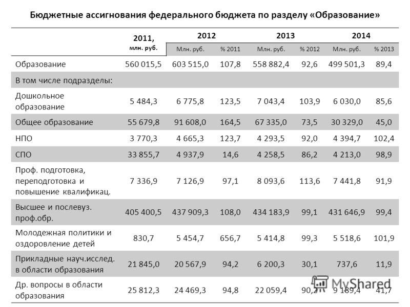 Бюджетные ассигнования федерального бюджета по разделу «Образование» 2011, млн. руб. 201220132014 Млн. руб.% 2011Млн. руб.% 2012Млн. руб.% 2013 Образование560 015,5603 515,0107,8558 882,492,6499 501,389,4 В том числе подразделы: Дошкольное образовани