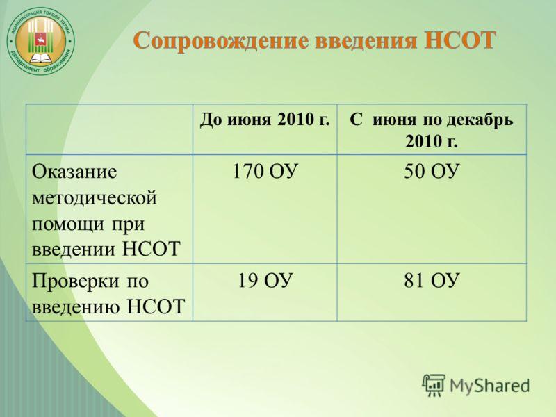 До июня 2010 г.С июня по декабрь 2010 г. Оказание методической помощи при введении НСОТ 170 ОУ50 ОУ Проверки по введению НСОТ 19 ОУ81 ОУ