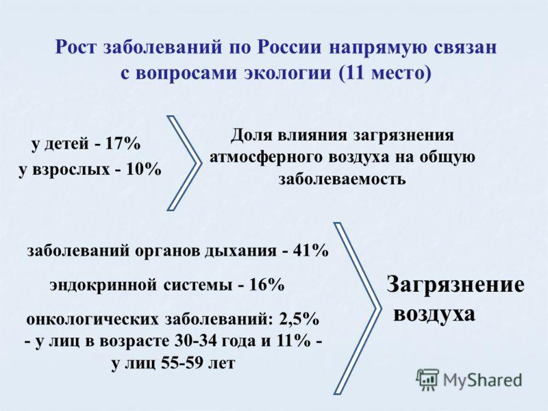 Рост заболеваний по России напрямую связан с вопросами экологии (11 место) Доля влияния загрязнения атмосферного воздуха на общую заболеваемость у детей - 17% у взрослых - 10% Загрязнение воздуха заболеваний органов дыхания - 41% эндокринной системы