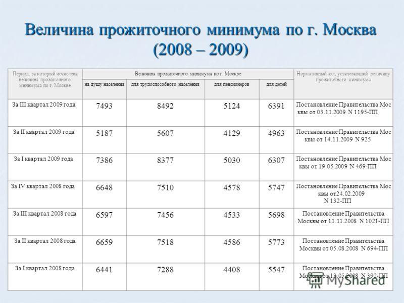 Величина прожиточного минимума по г. Москва (2008 – 2009) Период, за который исчислена величина прожиточного минимума по г. Москве Величина прожиточного минимума по г. МосквеНормативный акт, установивший величину прожиточного минимума на душу населен