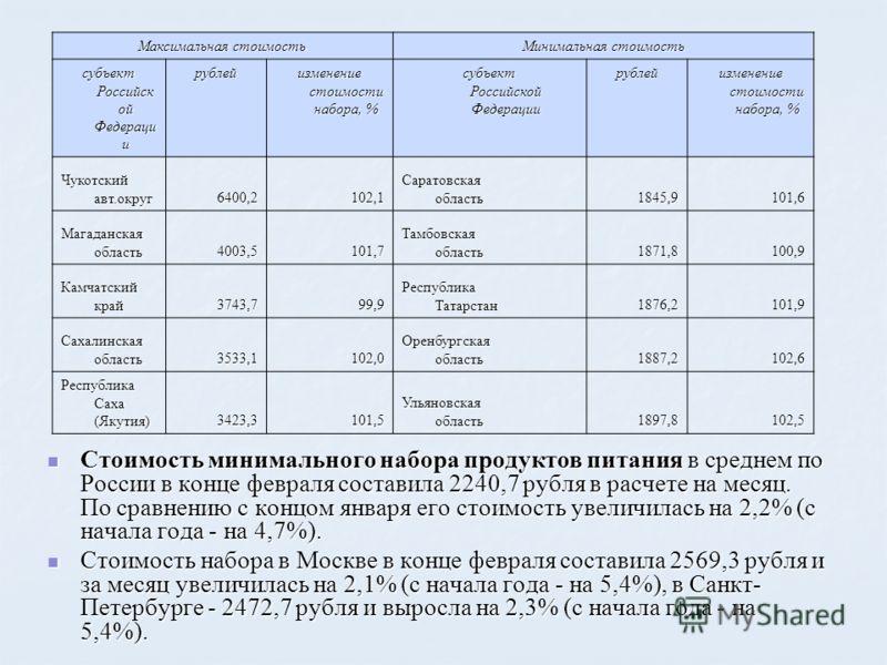 Стоимость минимального набора продуктов питания в среднем по России в конце февраля составила 2240,7 рубля в расчете на месяц. По сравнению с концом января его стоимость увеличилась на 2,2% (с начала года - на 4,7%). Стоимость минимального набора про