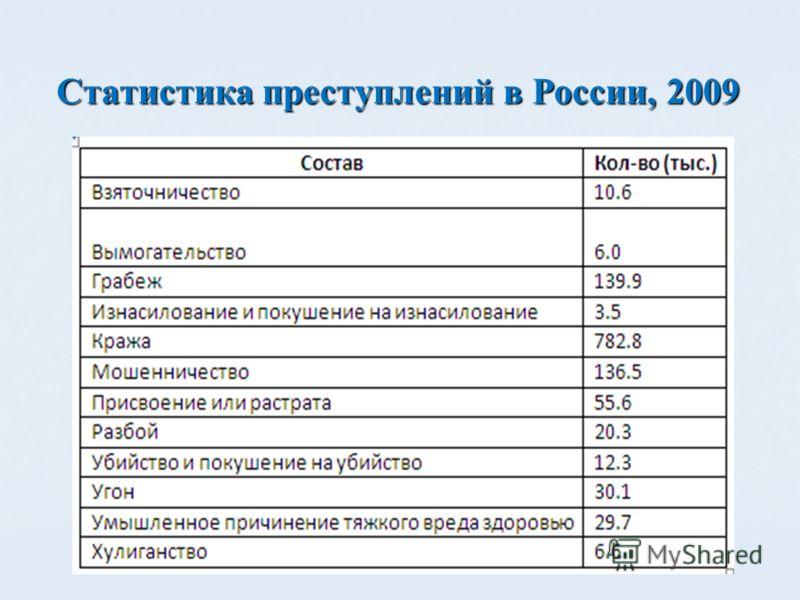 Статистика преступлений в России, 2009
