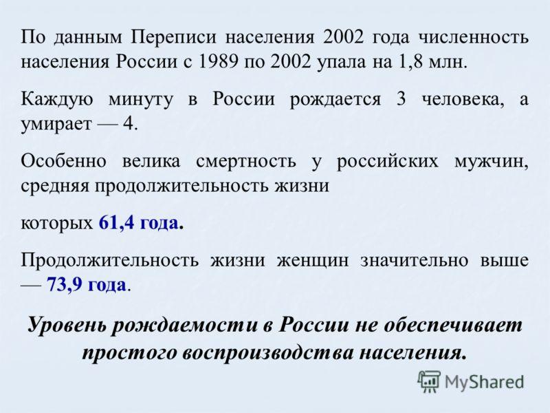 По данным Переписи населения 2002 года численность населения России с 1989 по 2002 упала на 1,8 млн. Каждую минуту в России рождается 3 человека, а умирает 4. Особенно велика смертность у российских мужчин, средняя продолжительность жизни которых 61,
