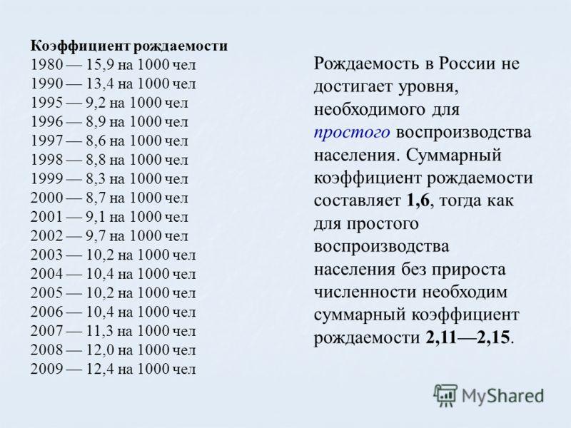 Коэффициент рождаемости 1980 15,9 на 1000 чел 1990 13,4 на 1000 чел 1995 9,2 на 1000 чел 1996 8,9 на 1000 чел 1997 8,6 на 1000 чел 1998 8,8 на 1000 чел 1999 8,3 на 1000 чел 2000 8,7 на 1000 чел 2001 9,1 на 1000 чел 2002 9,7 на 1000 чел 2003 10,2 на 1