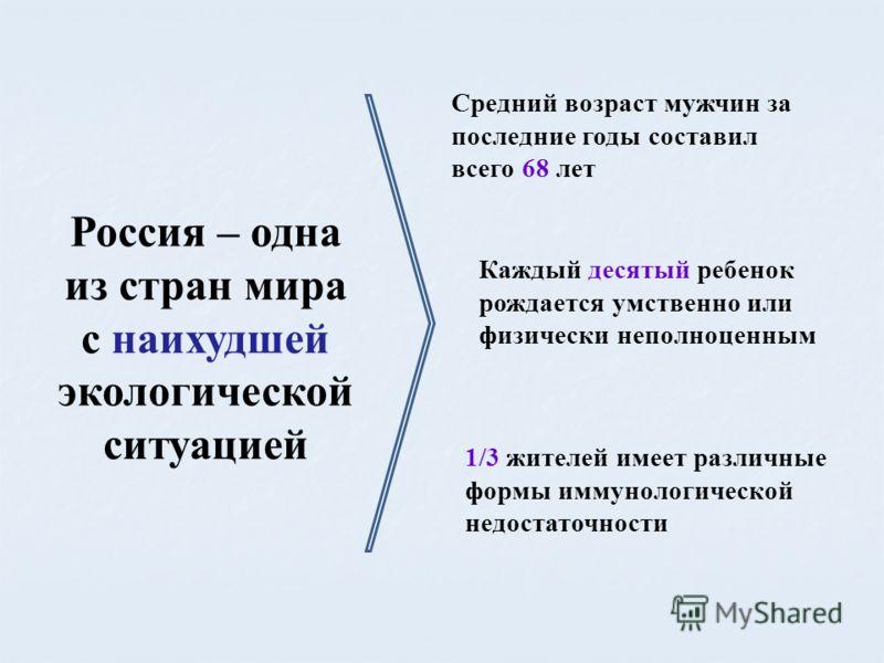 Россия – одна из стран мира с наихудшей экологической ситуацией Средний возраст мужчин за последние годы составил всего 68 лет Каждый десятый ребенок рождается умственно или физически неполноценным 1/3 жителей имеет различные формы иммунологической н
