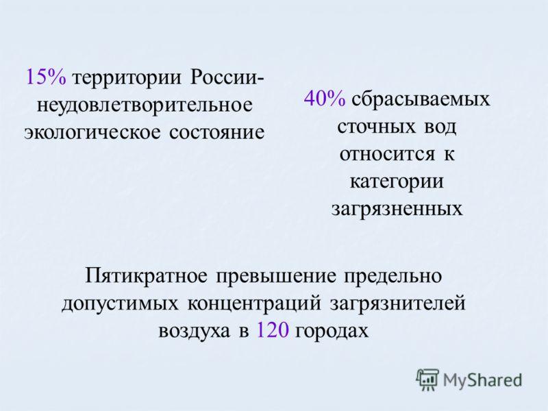 15% территории России- неудовлетворительное экологическое состояние Пятикратное превышение предельно допустимых концентраций загрязнителей воздуха в 120 городах 40% сбрасываемых сточных вод относится к категории загрязненных