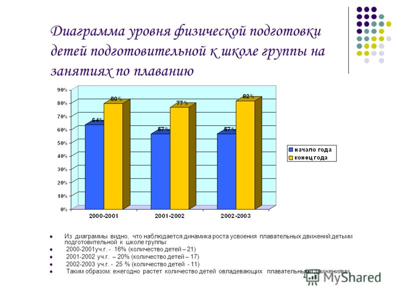 Диаграмма уровня физической подготовки детей подготовительной к школе группы на занятиях по плаванию Из диаграммы видно, что наблюдается динамика роста усвоения плавательных движений детьми подготовительной к школе группы: 2000-2001уч.г. - 16% (колич