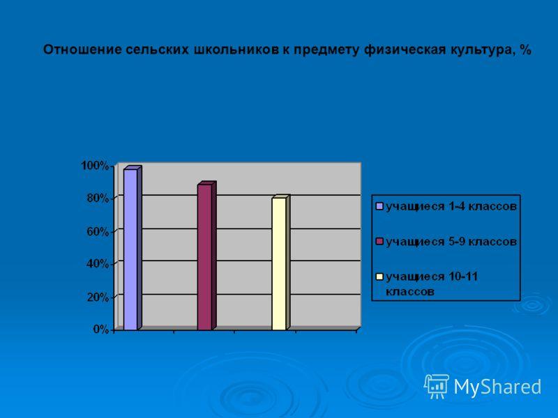 Отношение сельских школьников к предмету физическая культура, %