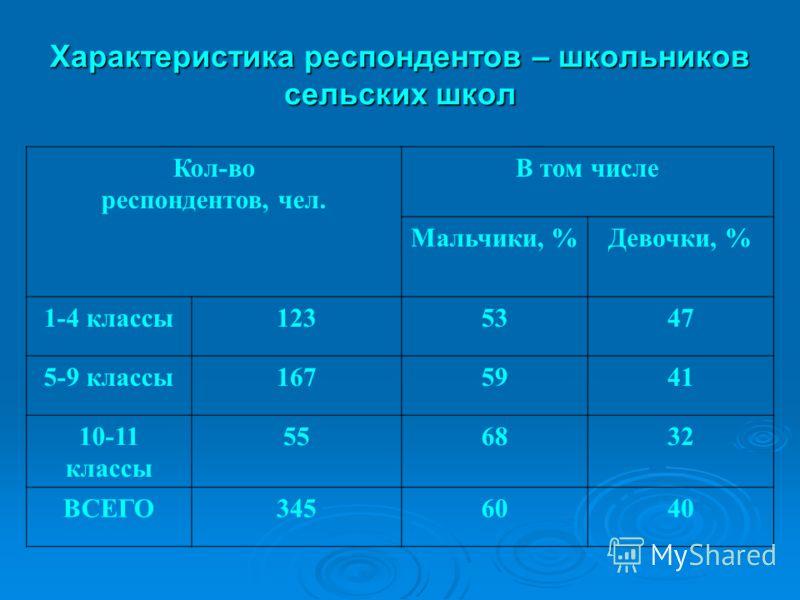 Характеристика респондентов – школьников сельских школ Кол-во респондентов, чел. В том числе Мальчики, %Девочки, % 1-4 классы1235347 5-9 классы1675941 10-11 классы 556832 ВСЕГО3456040