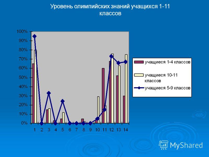 Уровень олимпийских знаний учащихся 1-11 классов