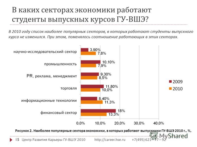 В каких секторах экономики работают студенты выпускных курсов ГУ - ВШЭ ? Центр Развития Карьеры ГУ - ВШЭ ' 2010 http://career.hse.ru +7(495) 621 – 77 – 92 15 Рисунок 2. Наиболее популярные сектора экономики, в которых работают выпускники ГУ-ВШЭ 2010