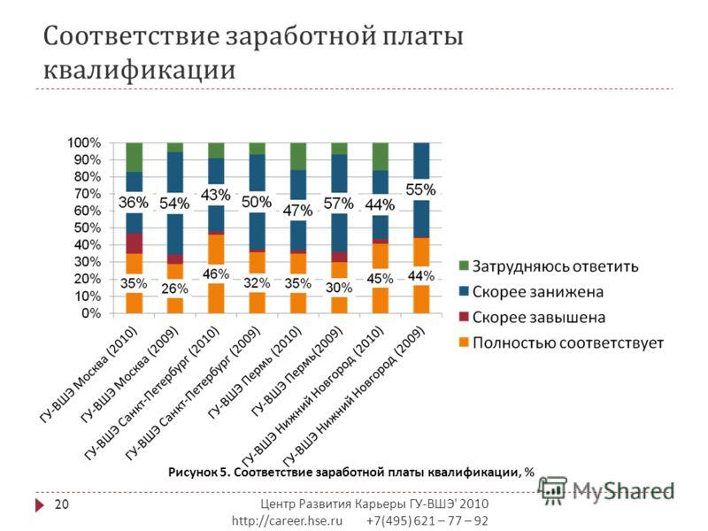 Соответствие заработной платы квалификации Центр Развития Карьеры ГУ - ВШЭ ' 2010 http://career.hse.ru +7(495) 621 – 77 – 92 20 Рисунок 5. Соответствие заработной платы квалификации, %