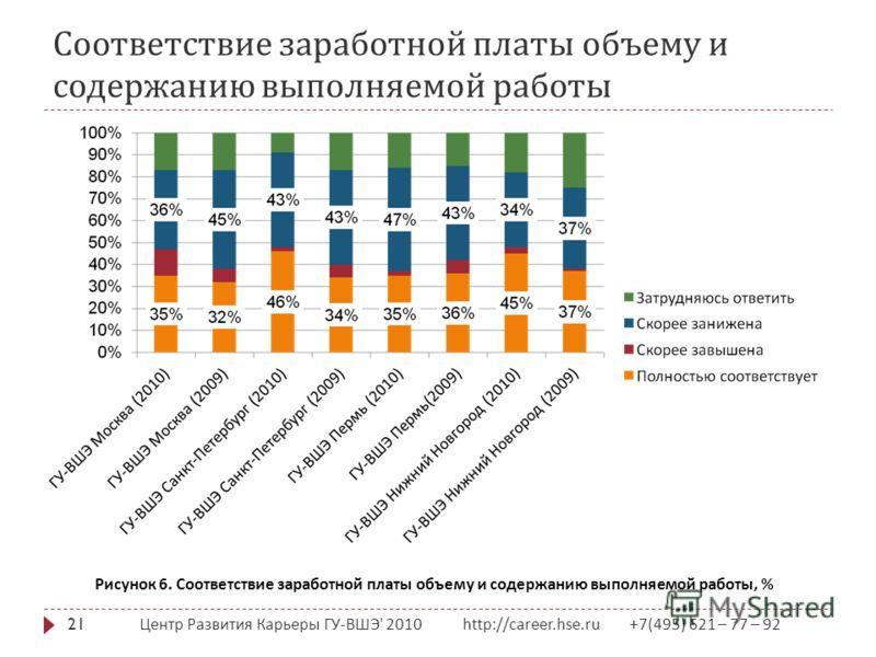 Соответствие заработной платы объему и содержанию выполняемой работы Центр Развития Карьеры ГУ - ВШЭ ' 2010 http://career.hse.ru +7(495) 621 – 77 – 92 21 Рисунок 6. Соответствие заработной платы объему и содержанию выполняемой работы, %
