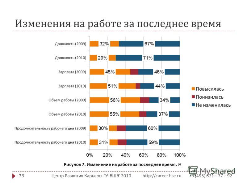 Изменения на работе за последнее время Центр Развития Карьеры ГУ - ВШЭ ' 2010 http://career.hse.ru +7(495) 621 – 77 – 92 23 Рисунок 7. Изменение на работе за последнее время, %
