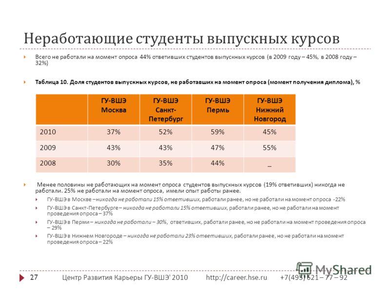 Неработающие студенты выпускных курсов Центр Развития Карьеры ГУ - ВШЭ ' 2010 http://career.hse.ru +7(495) 621 – 77 – 92 27 Всего не работали на момент опроса 44% ответивших студентов выпускных курсов ( в 2009 году – 45%, в 2008 году – 32%) Таблица 1