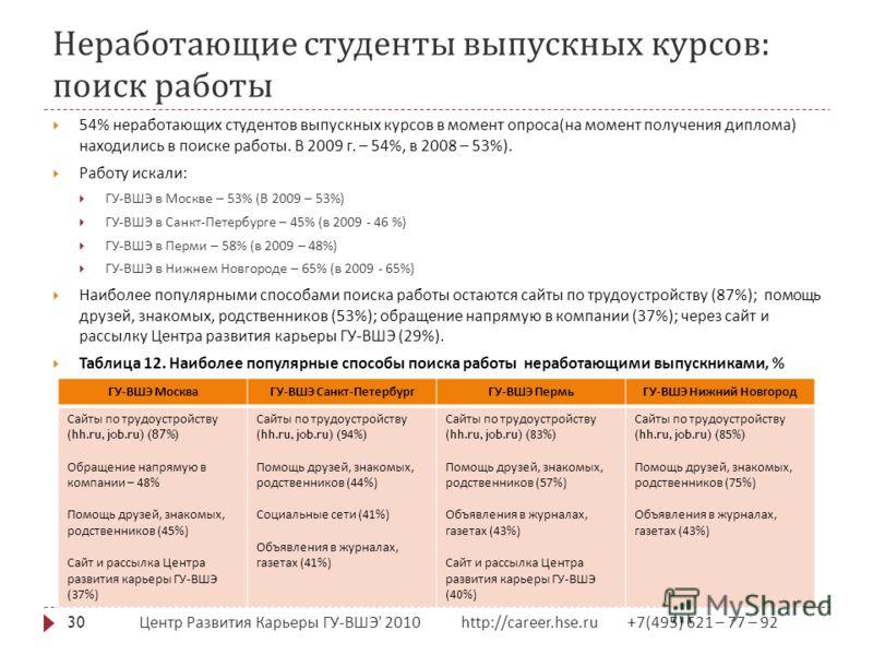 Неработающие студенты выпускных курсов : поиск работы Центр Развития Карьеры ГУ - ВШЭ ' 2010 http://career.hse.ru +7(495) 621 – 77 – 92 30 54% неработающих студентов выпускных курсов в момент опроса ( на момент получения диплома ) находились в поиске