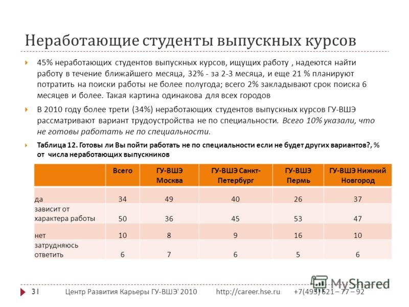 Неработающие студенты выпускных курсов Центр Развития Карьеры ГУ - ВШЭ ' 2010 http://career.hse.ru +7(495) 621 – 77 – 92 31 45% неработающих студентов выпускных курсов, ищущих работу, надеются найти работу в течение ближайшего месяца, 32% - за 2-3 ме