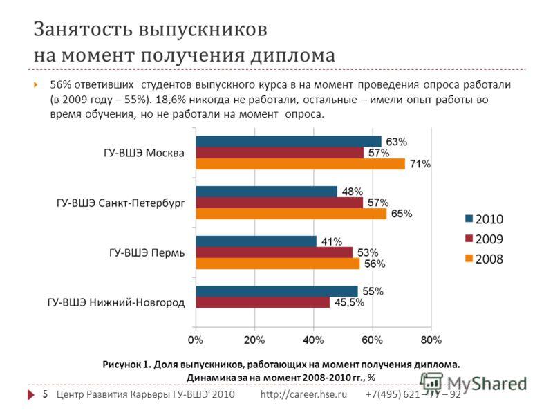 Занятость выпускников на момент получения диплома Центр Развития Карьеры ГУ - ВШЭ ' 2010 http://career.hse.ru +7(495) 621 – 77 – 92 5 56% ответивших студентов выпускного курса в на момент проведения опроса работали ( в 2009 году – 55%). 18,6% никогда