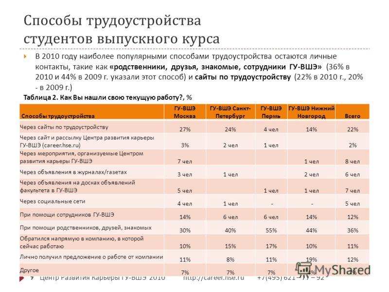 Способы трудоустройства студентов выпускного курса Центр Развития Карьеры ГУ - ВШЭ ' 2010 http://career.hse.ru +7(495) 621 – 77 – 92 9 В 2010 году наиболее популярными способами трудоустройства остаются личные контакты, такие как « родственники, друз