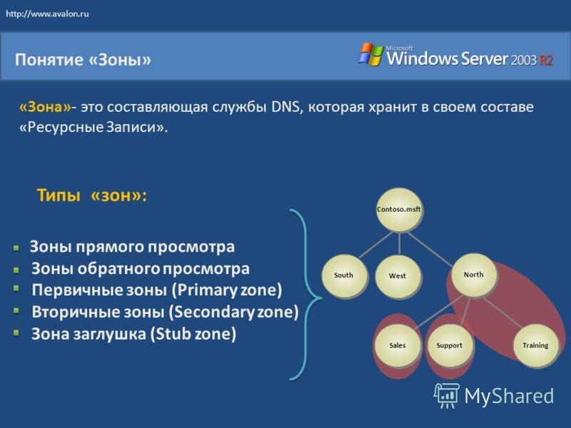 Понятие «Зоны» «Зона»- это составляющая службы DNS, которая хранит в своем составе «Ресурсные Записи». Contoso.msft West South Support Sales Training North Зоны прямого просмотра Зоны обратного просмотра Первичные зоны (Primary zone) Вторичные зоны (