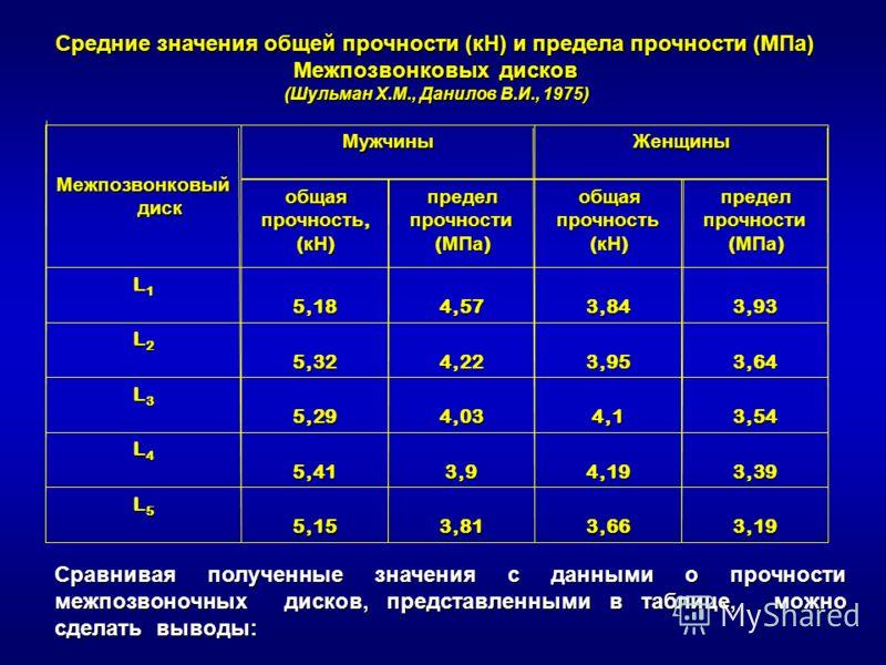 3,193,663,815,15 L5L5L5L5 3,394,193,95,41 L4L4L4L4 3,544,14,035,29 L3L3L3L3 3,643,954,225,32 L2L2L2L2 3,933,844,575,18 L1L1L1L1 предел прочности ( МПа ) общая прочность ( кН ) предел прочности ( МПа ) общая прочность, ( кН ) ЖенщиныМужчины Межпозвонк