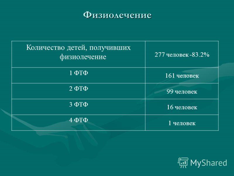 Физиолечение Количество детей, получивших физиолечение 277 человек -83.2% 1 ФТФ 161 человек 2 ФТФ 99 человек 3 ФТФ 16 человек 4 ФТФ 1 человек