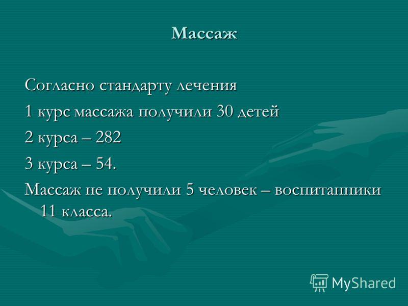 Массаж Согласно стандарту лечения 1 курс массажа получили 30 детей 2 курса – 282 3 курса – 54. Массаж не получили 5 человек – воспитанники 11 класса.