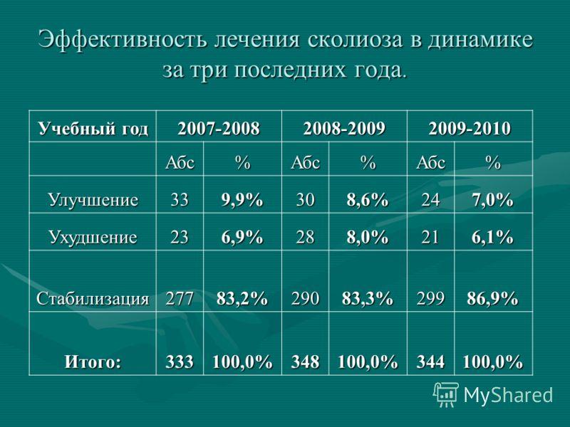 Эффективность лечения сколиоза в динамике за три последних года. Учебный год 2007-20082008-20092009-2010 Абс%Абс%Абс% Улучшение339,9%308,6%247,0% Ухудшение236,9%288,0%216,1% Стабилизация27783,2%29083,3%29986,9% Итого:333100,0%348100,0%344100,0%